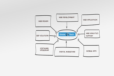 Digital marketing|online marketing Agency in chennai|Web Marketing| SEO|SEM|SMO | Inplant tranining | Scoop.it