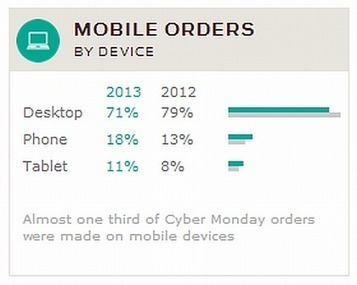 Record-Setting Cyber Monday: Sales Rise 18 Percent, Mobile Drove A Third Of Orders   Digital Marketing   Scoop.it