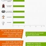 L'impact des réseaux sociaux sur la relation client (France) | relation client, CRM, fidélisation | Scoop.it