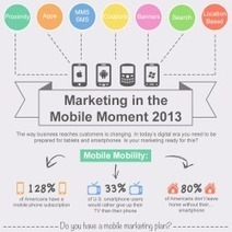 How Users Interact with Mobile Marketing Campaigns [Infographic] | Marketing Revolution | Scoop.it