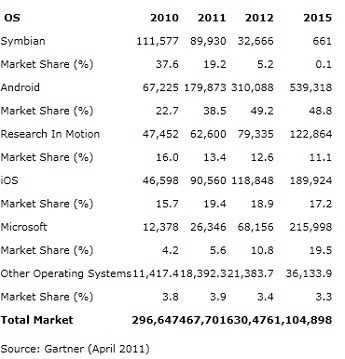 Android to take half of smartphone market by end of 2012 | Go Mobile | Scoop.it