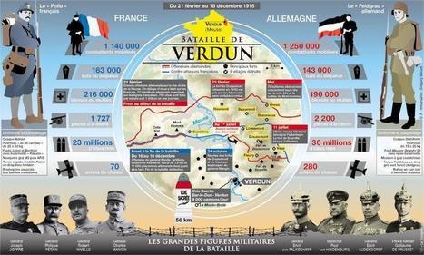 Il y a 100 ans, débutait l'enfer de Verdun | Centenaire de la Première Guerre Mondiale | Scoop.it