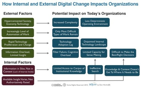What Are the Required Skills for Today's Digital Workforce? | Digital Literacies | Scoop.it