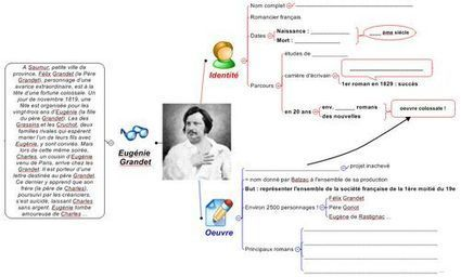 "La mind map ""biographie"" 