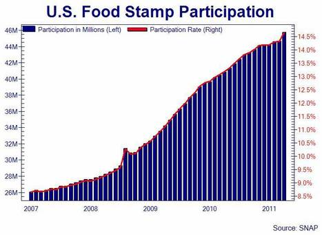 The percentage of the US population on foodstamps as of May 2011 | Maximizing Business Value | Scoop.it