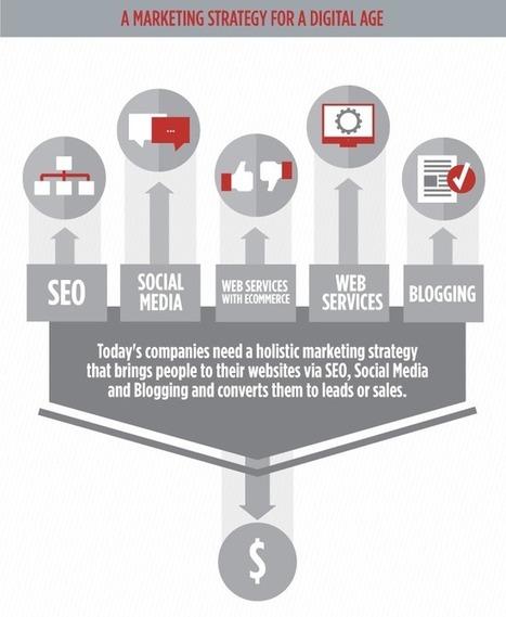 Nous vivons dans un monde digital et ce n'est pas le votre, c'est celui de vos clients | Digital & eCommerce | Scoop.it
