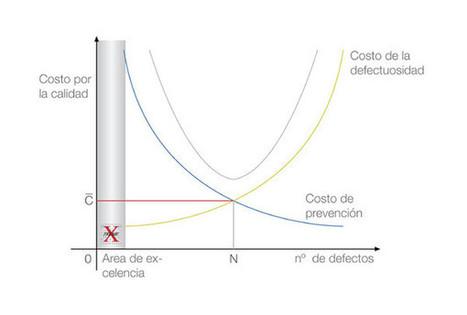 X-Treme Audio - Empresa - Total Quality Management (TQM) | La Calidad en las Operaciones GMBA+ | Scoop.it