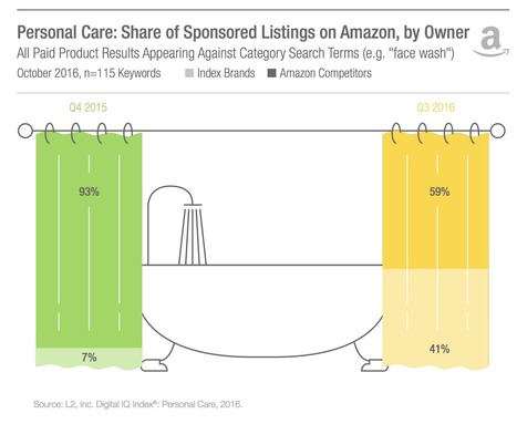 Personal Care Brands Up Paid Amazon Investments | Integrated Brand Communications | Scoop.it