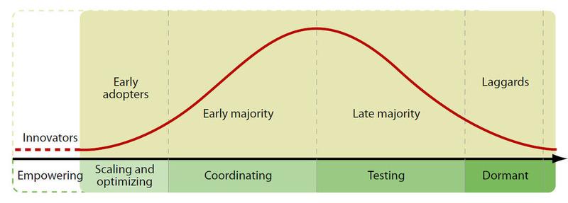 L'échelle de la maturité sociale des entreprises selon Forrester • Michelle Blanc, M.Sc. commerce électronique. Marketing Internet, consultante, conférencière et auteure | Beyond Web and Marketing 3.0 | Scoop.it
