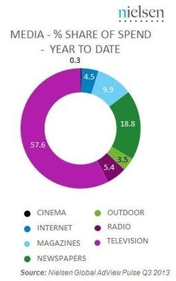 Publicité : Internet ne représente que 4,5% des dépenses mondiales ... - ZDNet   mon oeil   Scoop.it