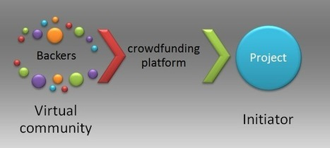 Definitions of crowdfunding | Crowdfunding World | Scoop.it