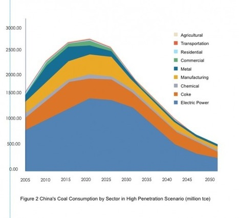 China Can Cut Cord on Coal (Mostly) by 2050 | Climate Central | Zero Footprint | Scoop.it