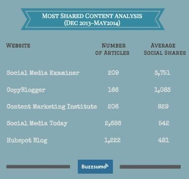 10 Content Marketing Lessons From Social Media Examiner   Digital Marketing   B2B   Lead Generation   Scoop.it