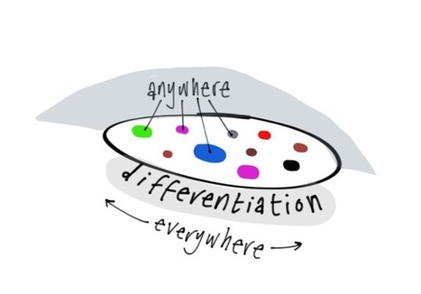 Differentiation: making possible the impossible | Classroom Differentiation - serving them all | Scoop.it