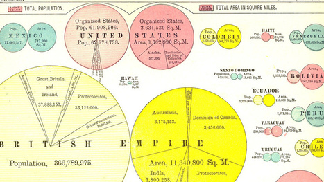 These 250-Year-Old Charts and Graphs Were the Very First Infographics | Strange days indeed... | Scoop.it