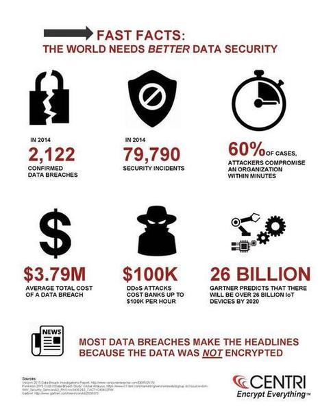 What happens 200+ times/day?  #cyberattacks @fiercecio #security   Profile:  0   Scoop.it