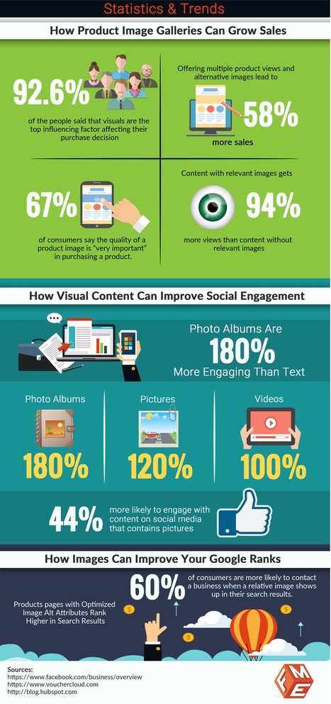 Why Image Galleries are Important for Ecommerce Sites [ Statistical Info graphic ] | Magento | Scoop.it