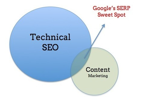 Content Marketing Drives Search Engine Results | TPM Market News | Scoop.it