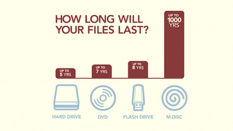 How long will your files last? How about 1000 years? by Phil Rhodes | VideoPro | Scoop.it