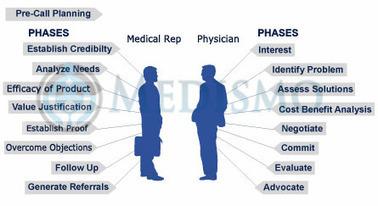 Pharma Consultative Sales approach & the role of handheld Tablets - Pharma Marketing & Sales News - India | Pharma SFE | Scoop.it