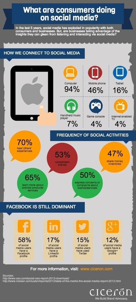 What Consumers Are Doing On Social Media [Infographic] | Social media | Scoop.it