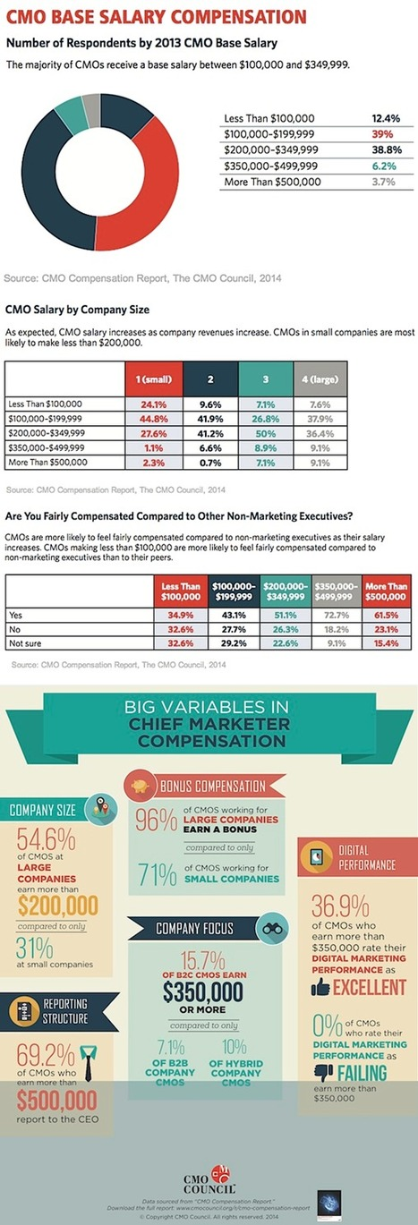 How Much Do Chief Marketers Get Paid? [Infographic] - Profs | Marketing | Scoop.it
