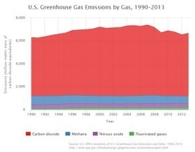 After dropping for a few years, U.S. greenhouse gas emissions creep up again in latest EPA tally | GarryRogers NatCon News | Scoop.it