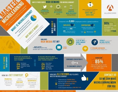 How to Master Microlearning Infographic - e-Learning Infographics | Learning Happens Everywhere! | Scoop.it