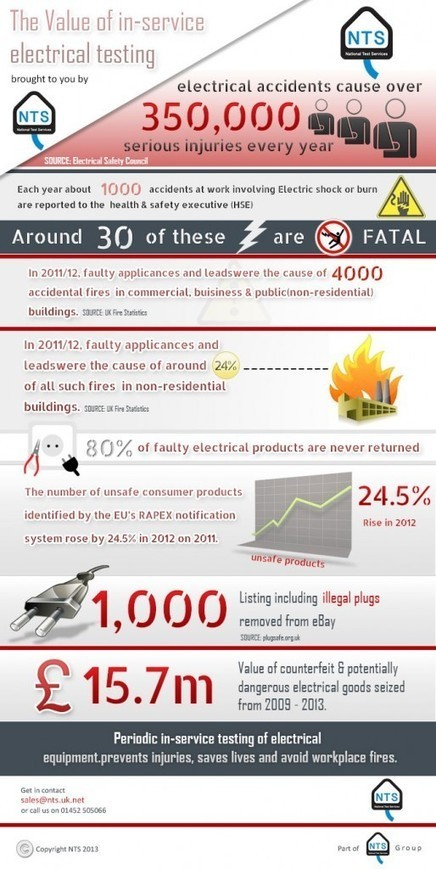 Electrical Accidents Cause Over 350,000 Serious Injuries Per Year | PAT Testing Services | Scoop.it