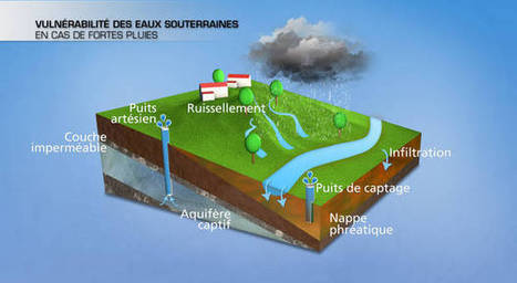 Fortes pluies : attention à la pollution de l'eau potable | Le flux d'Infogreen.lu | Scoop.it