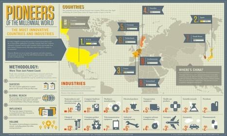 La France 3ème pays le plus innovant du monde : [Infographie du mercredi] Course mondiale à l'innovation : la France ...   cross pond high tech   Scoop.it