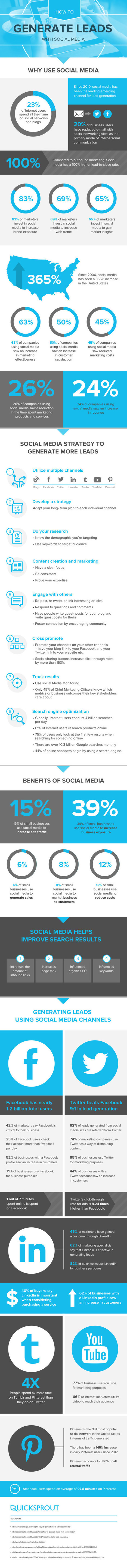 Here's How You Generate More Leads with Social Media #infographic | Can Pin Anything | Scoop.it