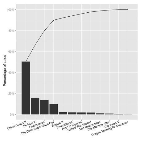Pareto plot party! | Analytics and Data Visualization | Scoop.it