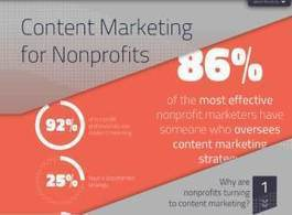 Content Marketing for Nonprofits: Data, Insights, and Examples - Business 2 Community | Social Media 4 Good | Scoop.it