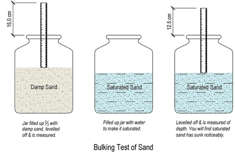 Process for executing Bulking Test for Fine Aggregate (Sand) | Construction Industry Network | Scoop.it