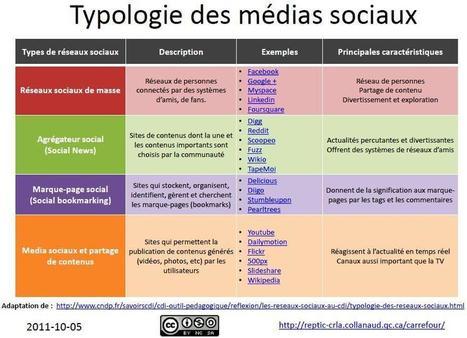 Typologie des réseaux sociaux et usages pédagogiques des réseaux sociaux | Les news du Web | Scoop.it