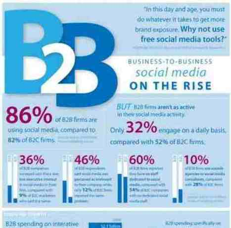 How Should B2B Companies Use Social Media | Social Media Article Sharing | Scoop.it