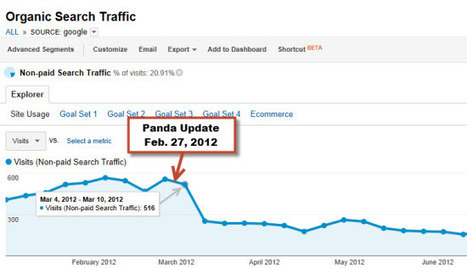 How To Find Pages Hit By Panda | Online Marketing Resources | Scoop.it