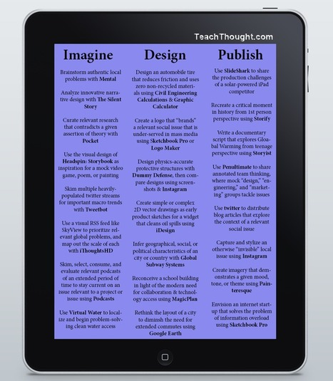 iCan iPad - Nice list of iPad resources to get you started... | Primary teaching | Scoop.it