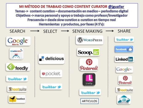 "Mi sistema de trabajo como content curator. Fases, herramientas y ejemplos│@jguallar | Openness in Education and New ""Trends"" in Educational Technology 