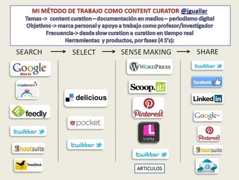 Mi sistema de trabajo como content curator. Fases, herramientas y ejemplos. | social learning | Scoop.it