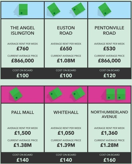 Monopoly Board Houses At Today's Prices [INFOGRAPHIC] | Big Insights For Big Data: Tapping into the Global Thinking-Space of Financial Stakeholders | Scoop.it