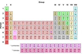 Ten Tricky Elements Force a Periodic Table Upgrade | 80beats | Discover Magazine | Banco de Aulas | Scoop.it