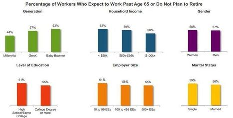 Most Americans Plan to Work Past 65   News Articles & Posts   Scoop.it