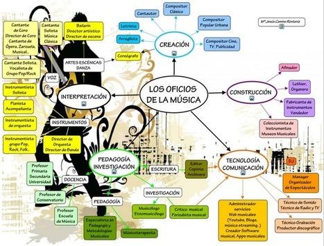 """""""Los Oficios de la Música"""" Mapa Conceptual   Música y TIC   Scoop.it"""