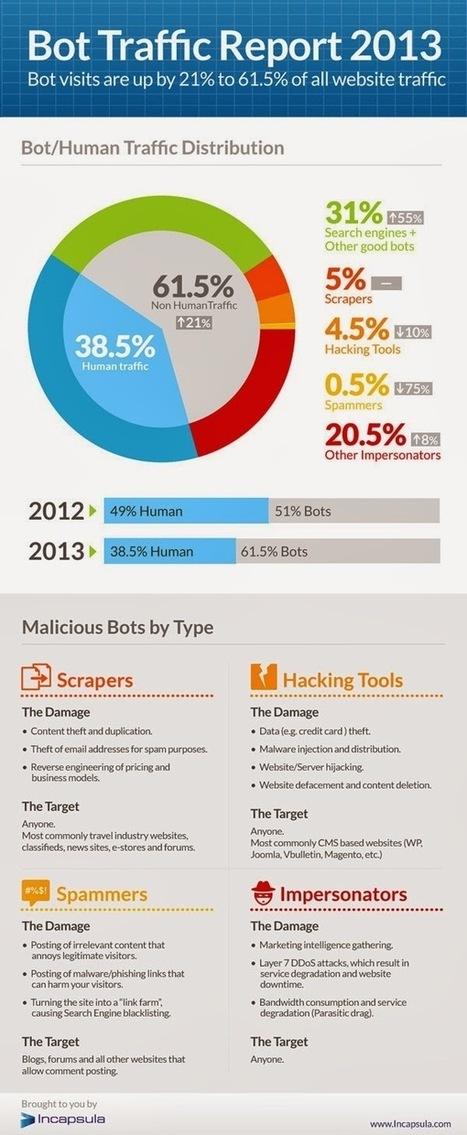 +61% des visiteurs de votre site sont des robots | Agile, Lean, NoSql et mes recherches informatiques | Scoop.it