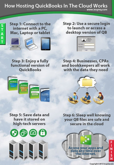 QuickBooks Hosting Infographic: How it works | InsynQ | Cloud Computing: A Green Technology | Scoop.it