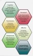 The 60-Second guide to Blooms Taxonomy - eLearning Industry | The Slothful Cybrarian | Scoop.it
