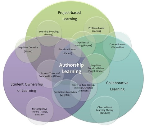 The Maker Movement and the Rebirth of Constructionism - Hybrid Pedagogy | School Library Advocacy | Scoop.it