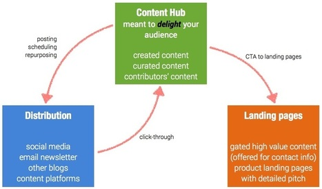 3 Pivotal Elements to Lead Generation Through Content Marketing - Podcast | Training ideas | Scoop.it